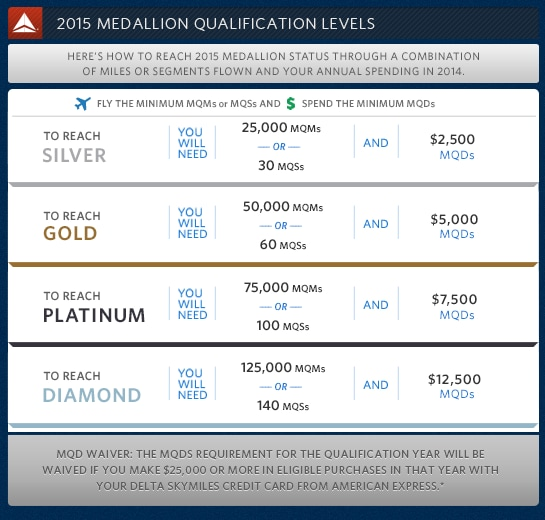 Medallion Qualification Levels